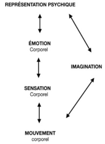 De la métaphore à la chanson de geste.